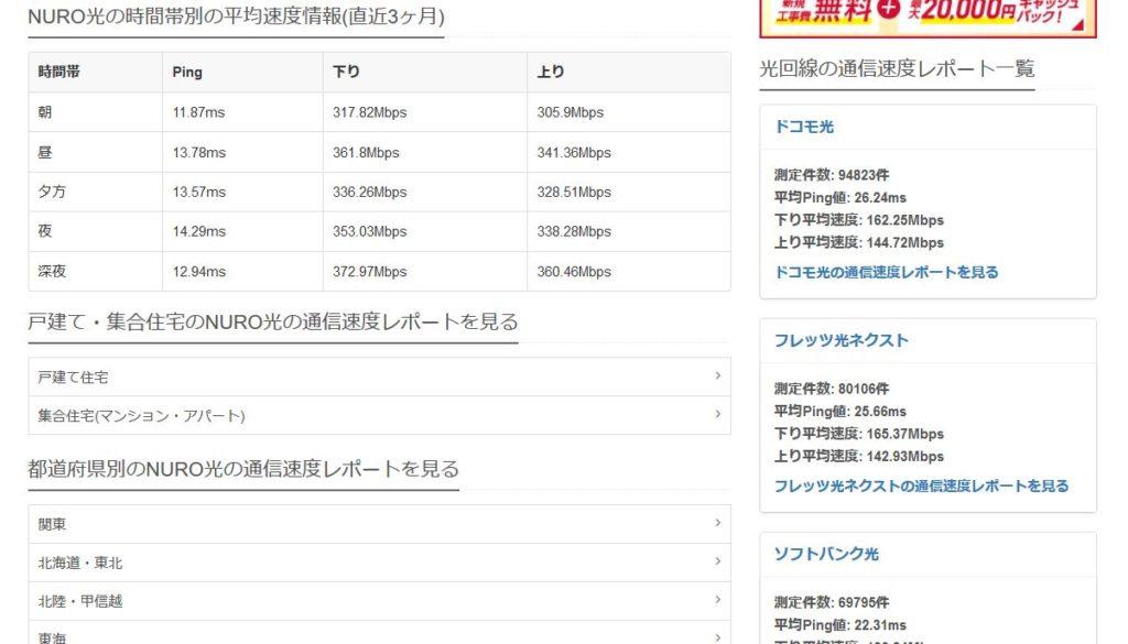各プロバイダーの回線速度調査の画像