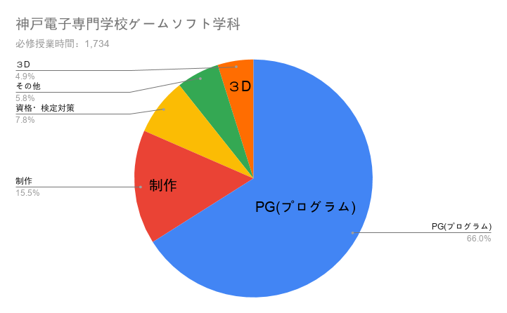 神戸電子専門学校ゲームソフト学科の授業構成