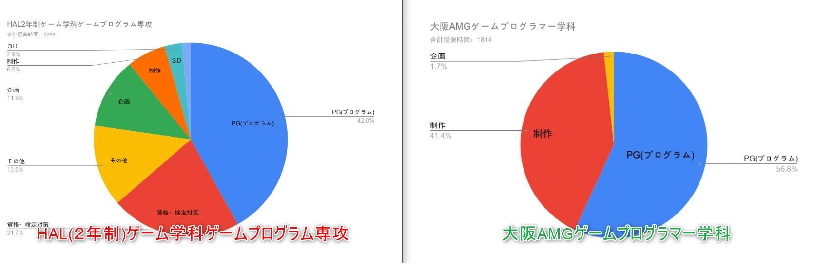 大阪AMGとHAL大阪(2年制)の授業比較