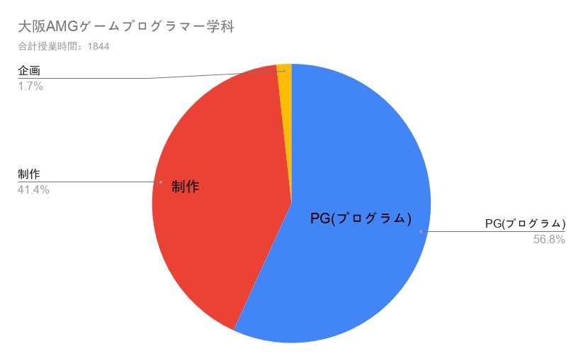 大阪AMGゲームプログラム学科の授業構成