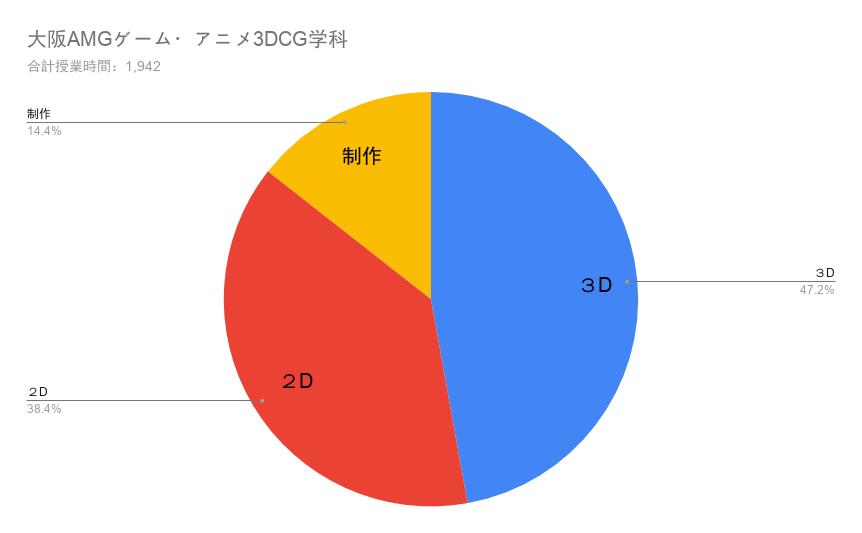 大阪AMGゲーム・アニメ3DCG学科の授業構成