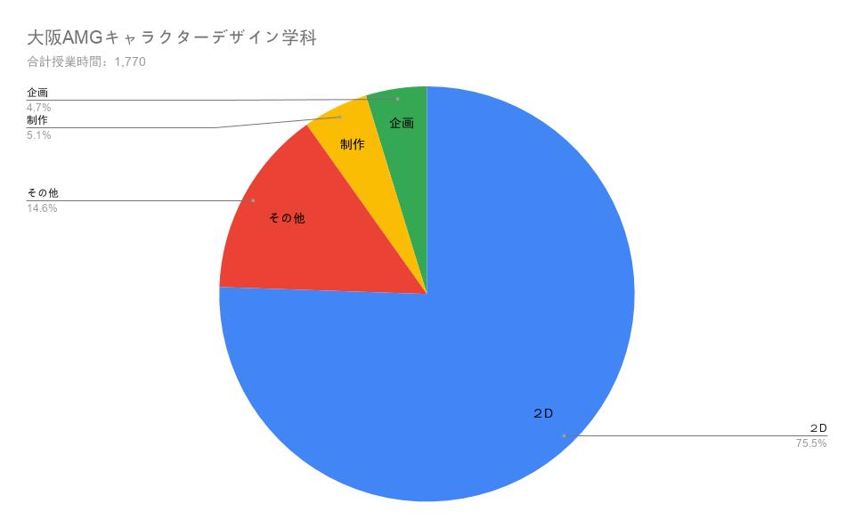 AMG大阪キャラクターデザイン学科の授業構成